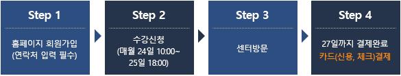 step1 홈페이지 회원가입(연락처 입력 필수) step2 수강신청(매월 24일 10:00~ 25일 18:00) step3 센터방문 step4 사용료 납부 step5 27일까지 결제완료 카드(신용, 체크)결제