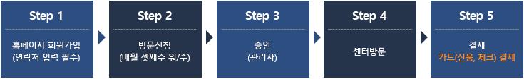 step1 홈페이지 회원가입(연락처 입력 필수) step2 방문신청(매월 셋째주 월/수) step3 승인(관리자) step4 센터방문 step5 결제카드(신용, 체크) 결제