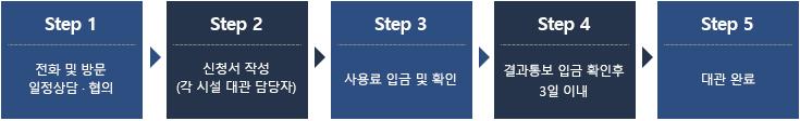 step1 전화 및 방문 일정상담·협의 step2 신청서 작성(각 시설 대관 담당자) step3 사용료 입금 및 확인 step4 결과통보 입금 확인후 3일 이내 step5 대관완료