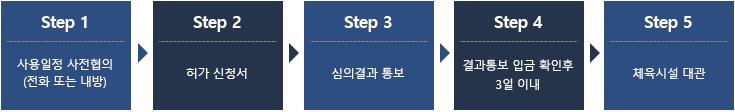 step1 사용일정 사전협의 (전화 또는 내방) step2 허가신청서 step3 심의결과 통보 step4 사용료 납부 step5 체육시설 대관