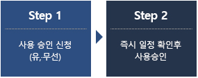 step1 사용 신청 접수 (방문, 유 무선) step2 즉시 일정 확인후 사용승인