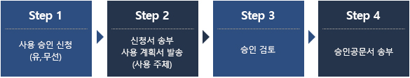 step1 사용 신청 접수 (방문, 유 무선) step2 신청서 송부 사용 계획서 발송 (사용주체) step3 승인 검토 step4 승인공문서 송부