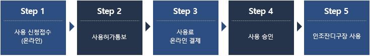 step1 사용 신청 접수(온라인) step2 사용허가통보 step3 사용료 온라인 결제 step4 사용승인 step5 인조잔디구장 사용